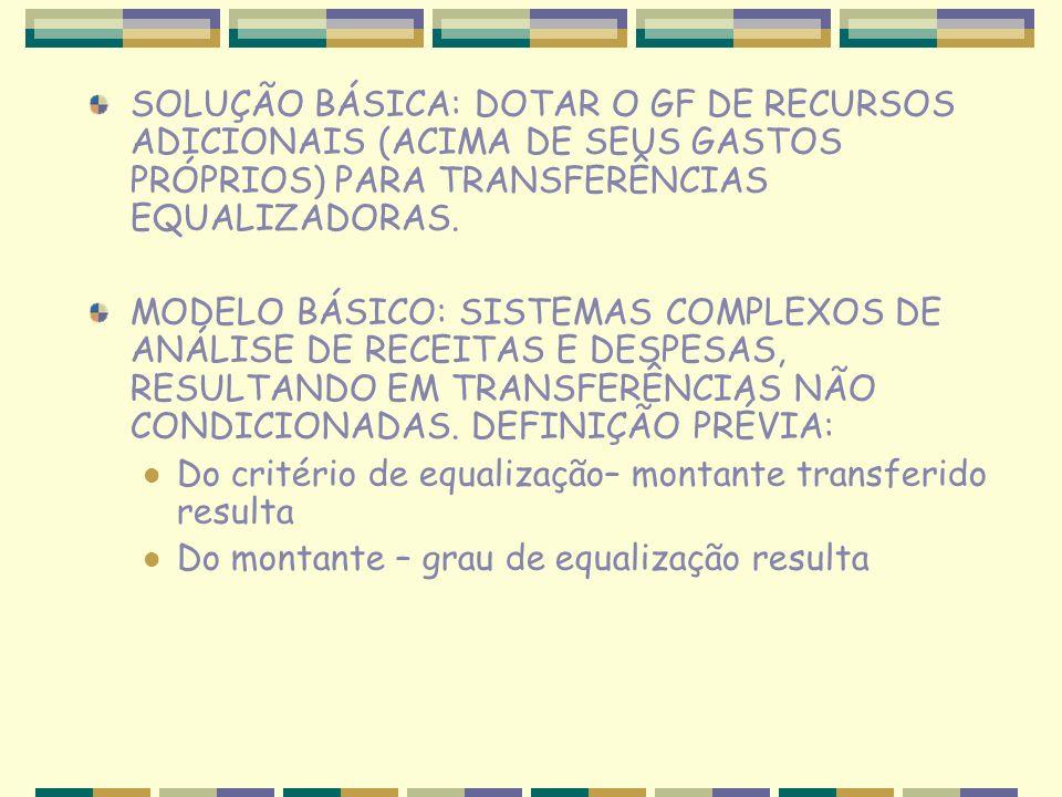 SOLUÇÃO BÁSICA: DOTAR O GF DE RECURSOS ADICIONAIS (ACIMA DE SEUS GASTOS PRÓPRIOS) PARA TRANSFERÊNCIAS EQUALIZADORAS.
