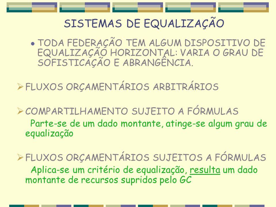 SISTEMAS DE EQUALIZAÇÃO