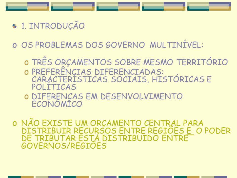 1. INTRODUÇÃO OS PROBLEMAS DOS GOVERNO MULTINÍVEL: TRÊS ORÇAMENTOS SOBRE MESMO TERRITÓRIO.
