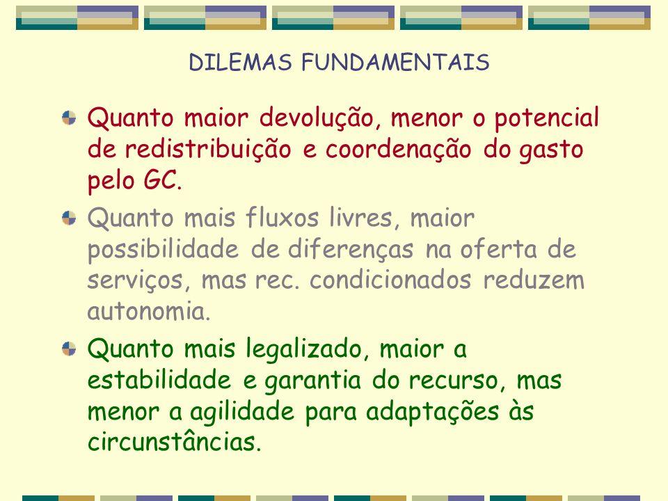 DILEMAS FUNDAMENTAIS Quanto maior devolução, menor o potencial de redistribuição e coordenação do gasto pelo GC.