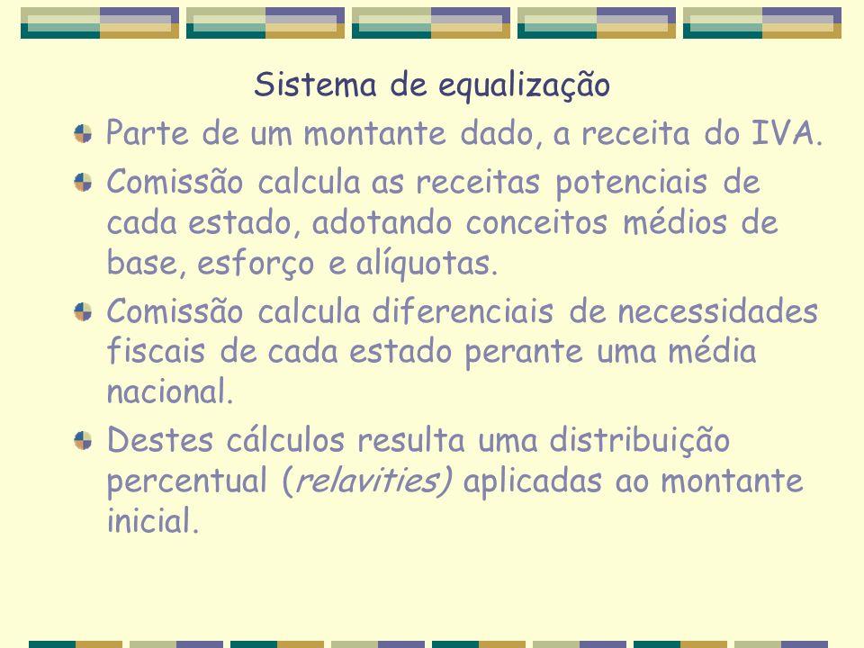 Sistema de equalização