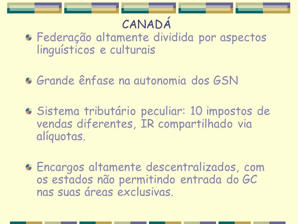 CANADÁ Federação altamente dividida por aspectos linguísticos e culturais. Grande ênfase na autonomia dos GSN.