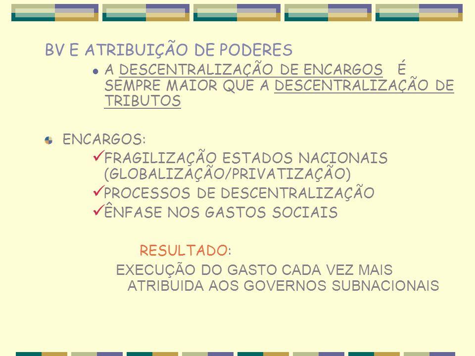 BV E ATRIBUIÇÃO DE PODERES