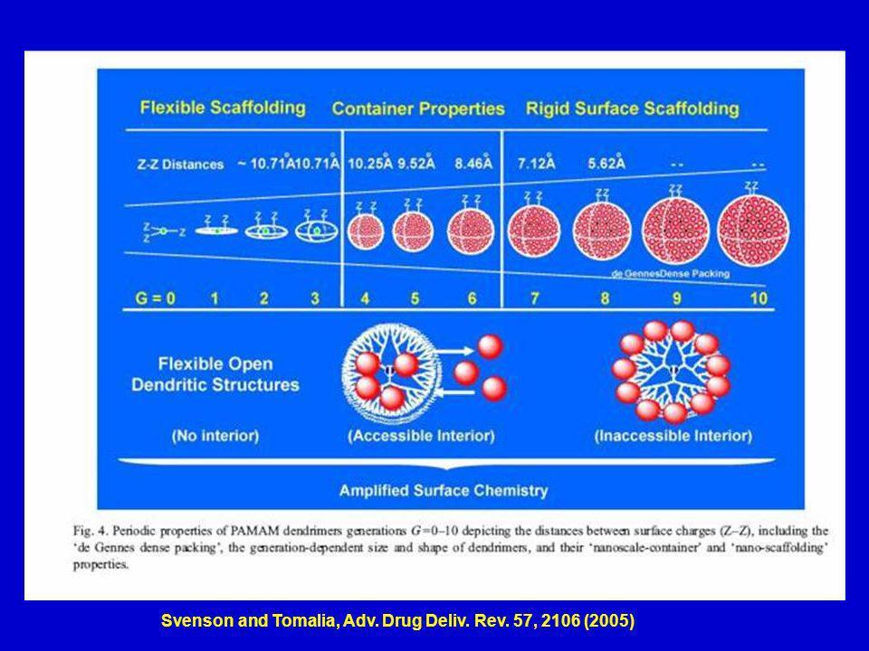 Svenson and Tomalia, Adv. Drug Deliv. Rev. 57, 2106 (2005)