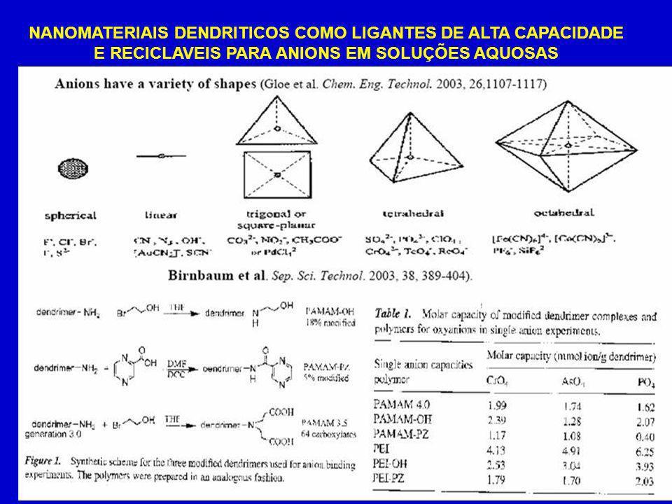 NANOMATERIAIS DENDRITICOS COMO LIGANTES DE ALTA CAPACIDADE