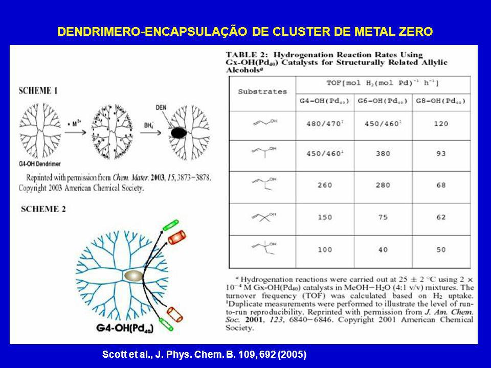 DENDRIMERO-ENCAPSULAÇÃO DE CLUSTER DE METAL ZERO