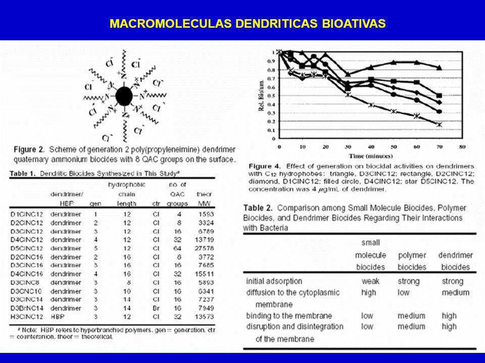MACROMOLECULAS DENDRITICAS BIOATIVAS