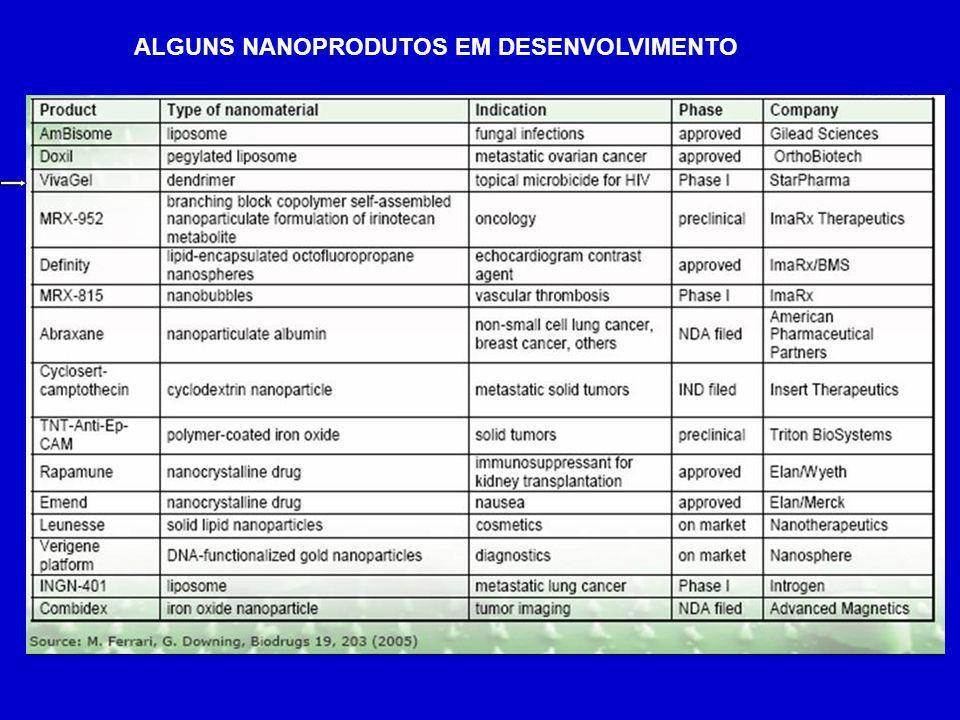 ALGUNS NANOPRODUTOS EM DESENVOLVIMENTO