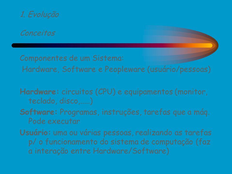 1. Evolução Conceitos Componentes de um Sistema: Hardware, Software e Peopleware (usuário/pessoas)