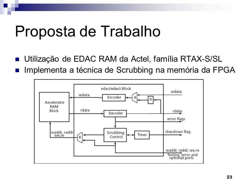 Proposta de TrabalhoUtilização de EDAC RAM da Actel, família RTAX-S/SL.