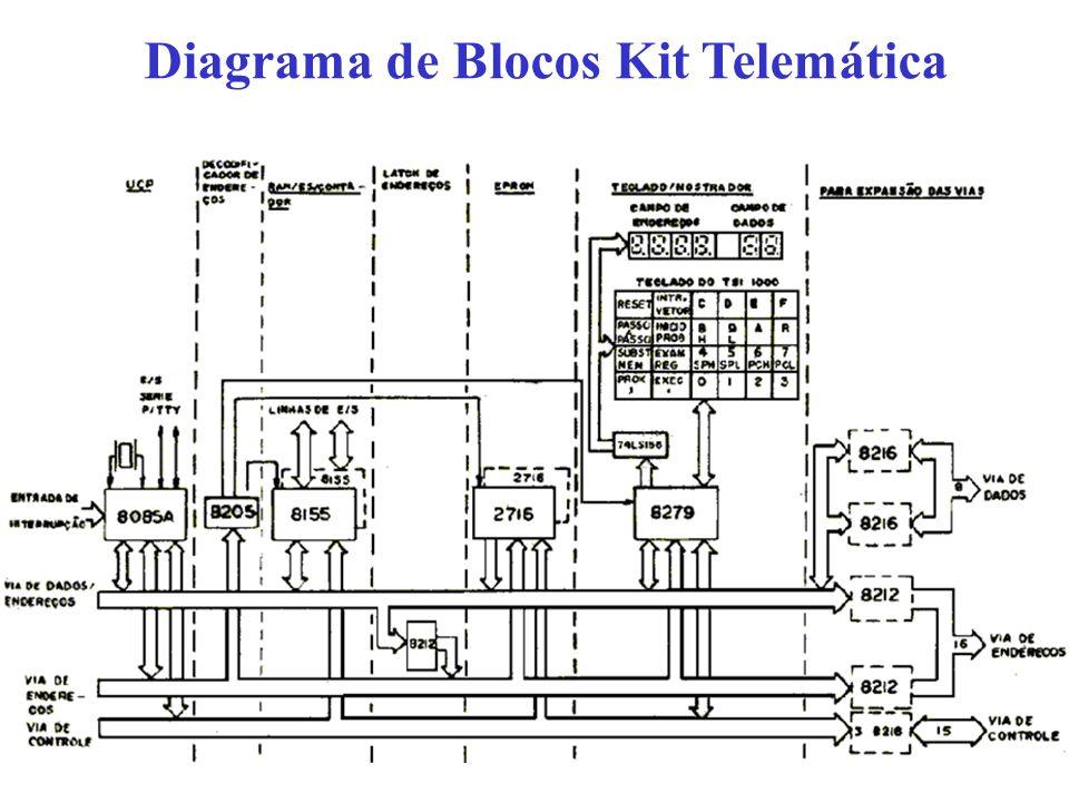 Diagrama de Blocos Kit Telemática