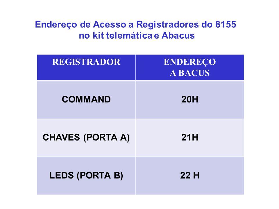 Endereço de Acesso a Registradores do 8155 no kit telemática e Abacus