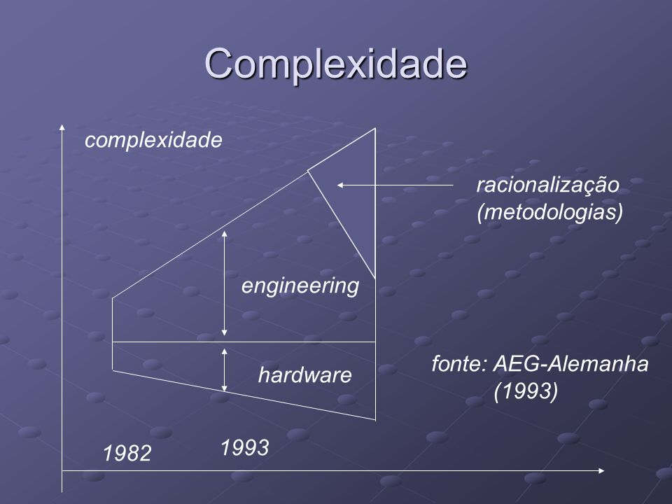 Complexidade complexidade racionalização (metodologias) engineering