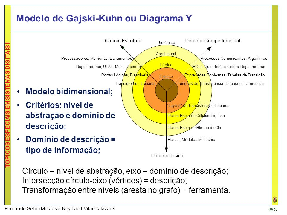 Modelo de Gajski-Kuhn ou Diagrama Y