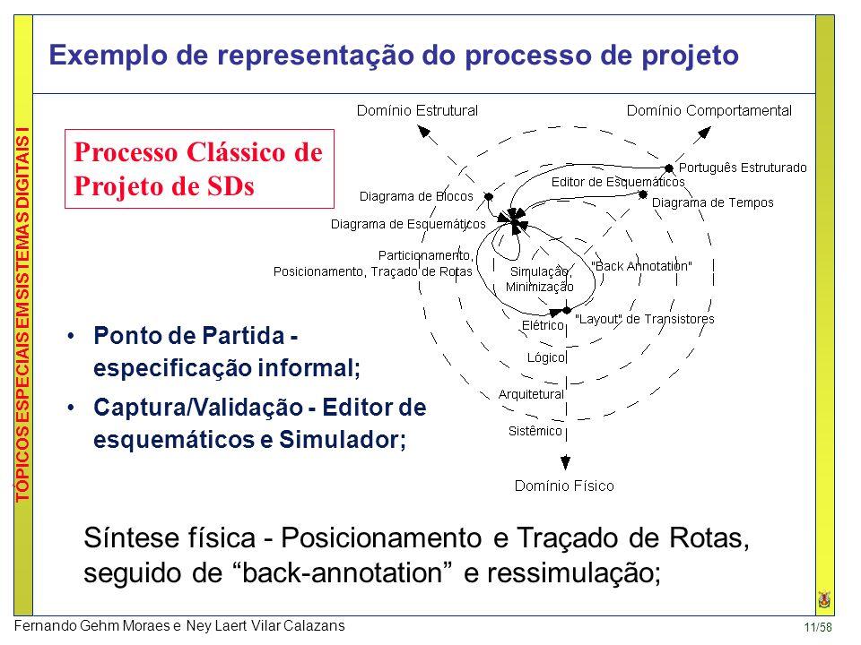 Exemplo de representação do processo de projeto