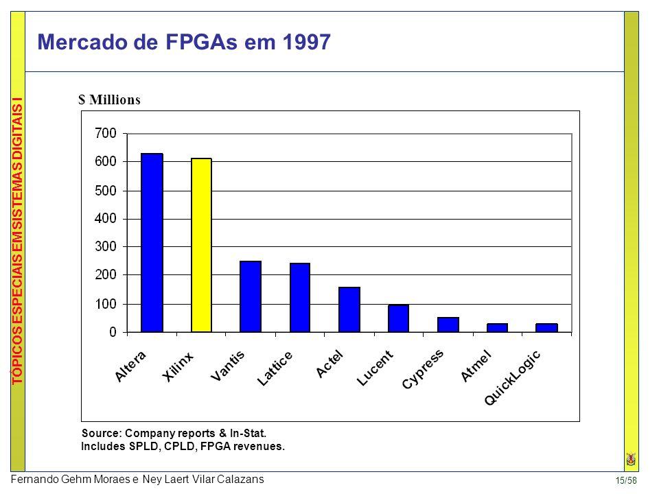 Mercado de FPGAs em 1997 $ Millions