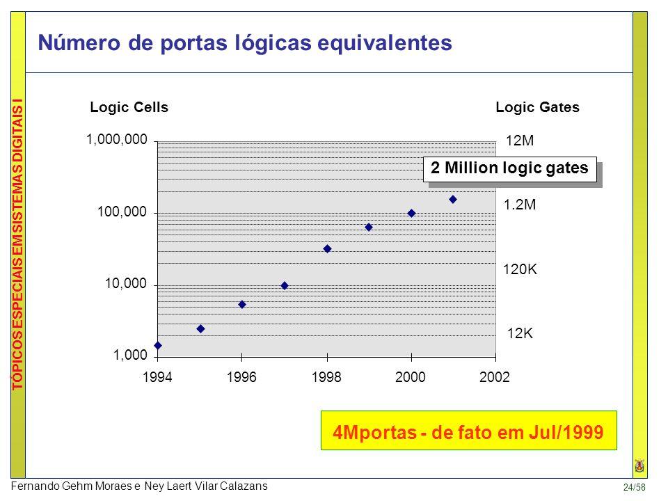 Número de portas lógicas equivalentes