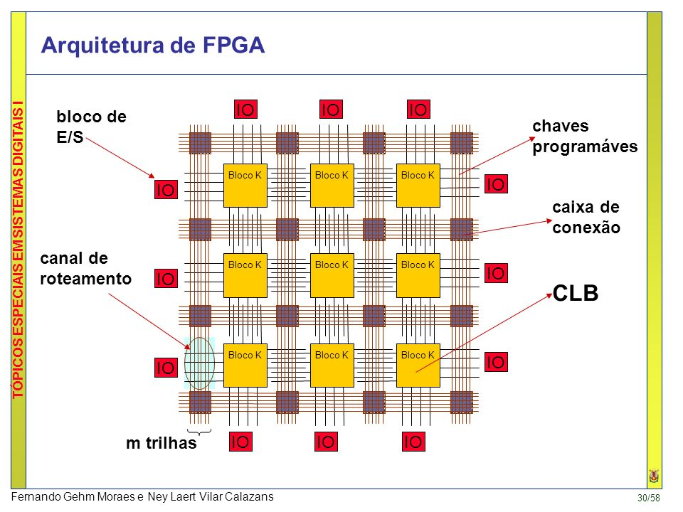 Arquitetura de FPGA CLB IO IO IO bloco de E/S chaves programáves IO IO