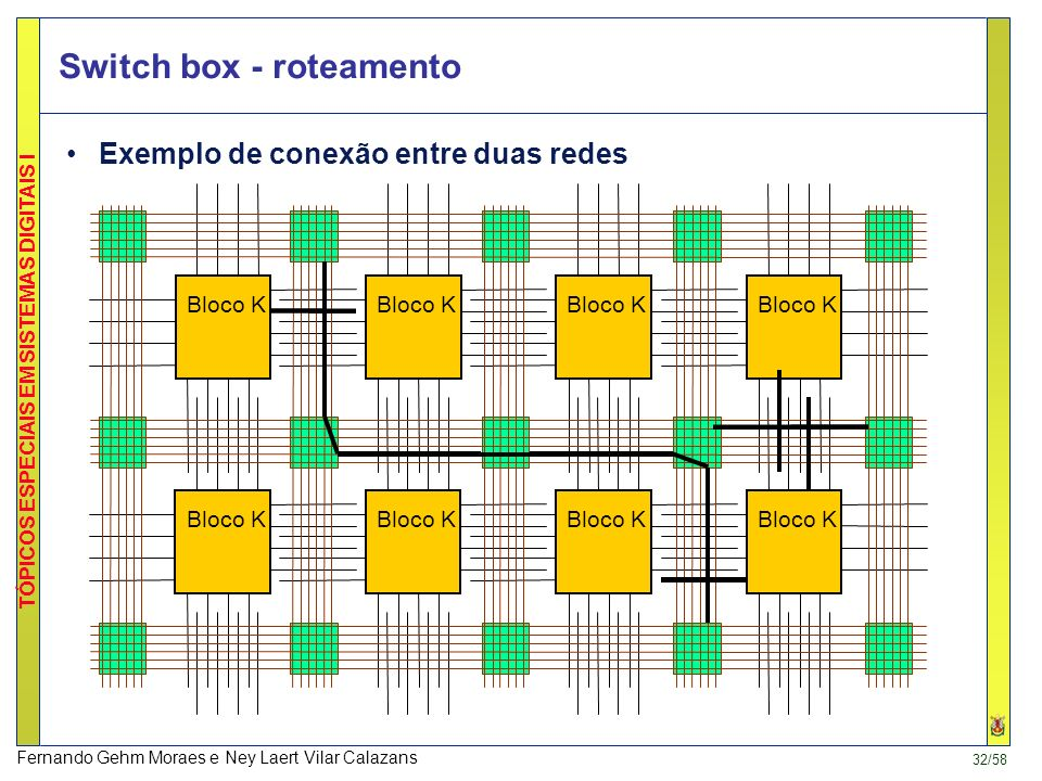 Switch box - roteamento