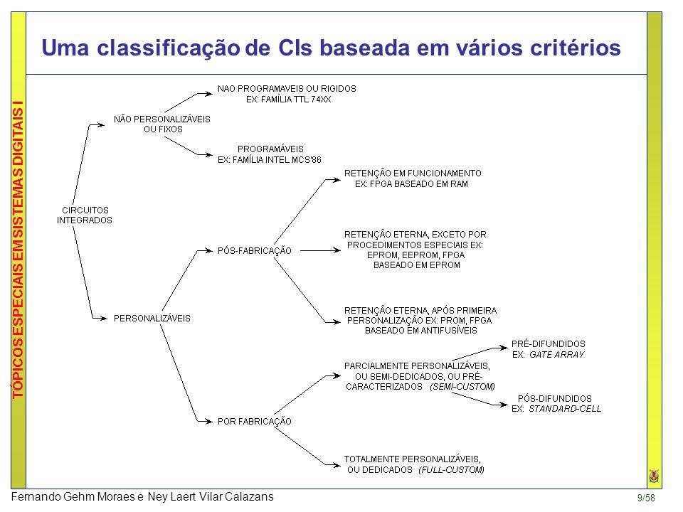 Uma classificação de CIs baseada em vários critérios