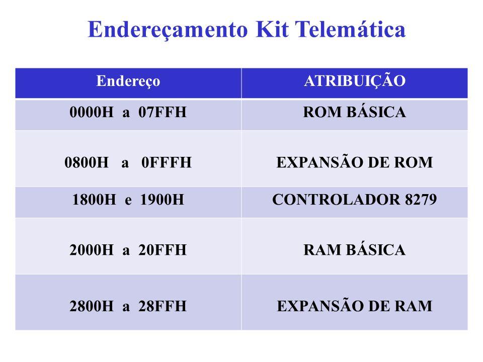 Endereçamento Kit Telemática