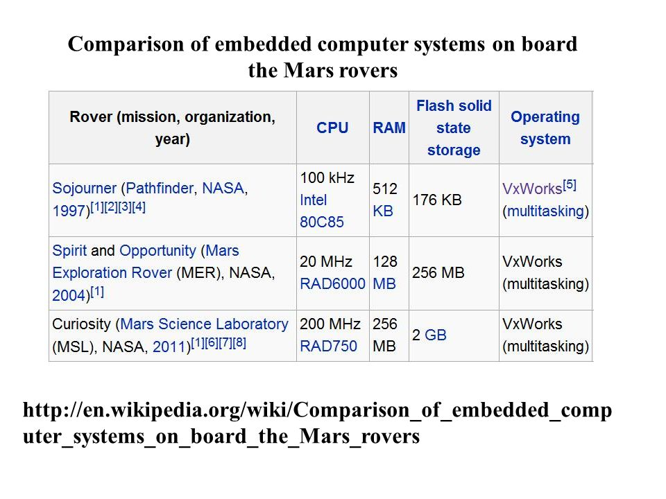 Comparison of embedded computer systems on board the Mars rovers