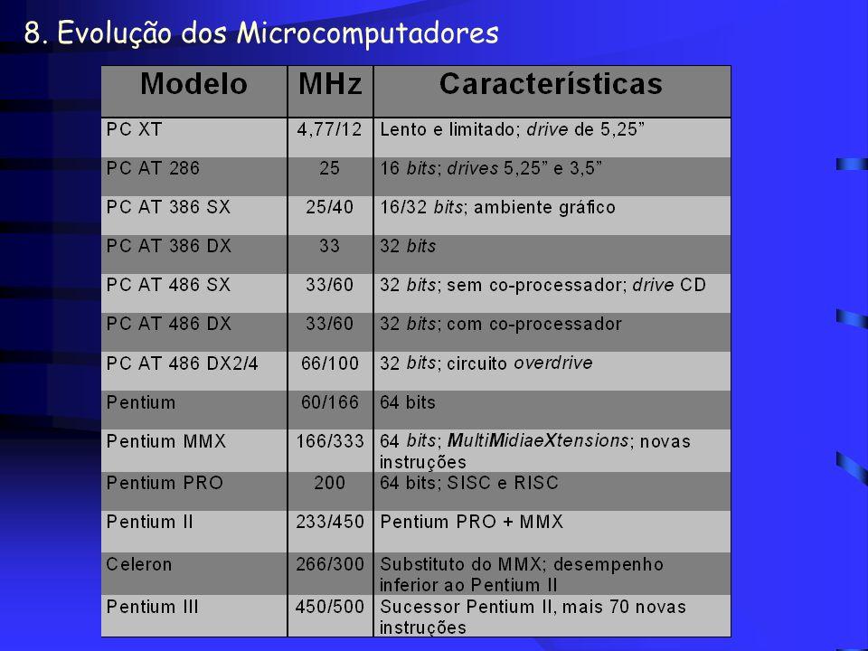 8. Evolução dos Microcomputadores