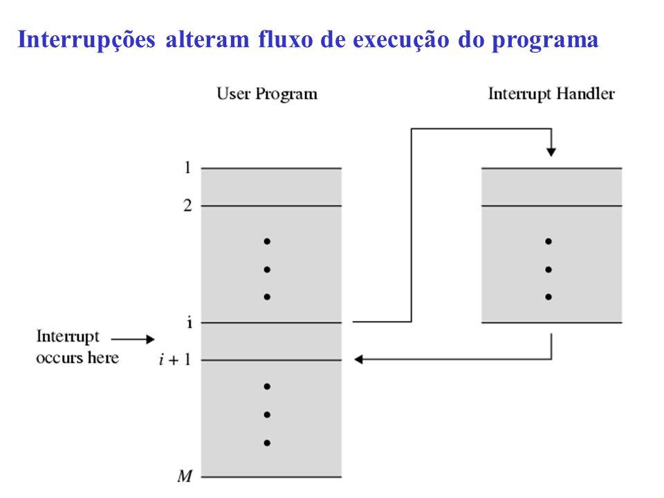 Interrupções alteram fluxo de execução do programa