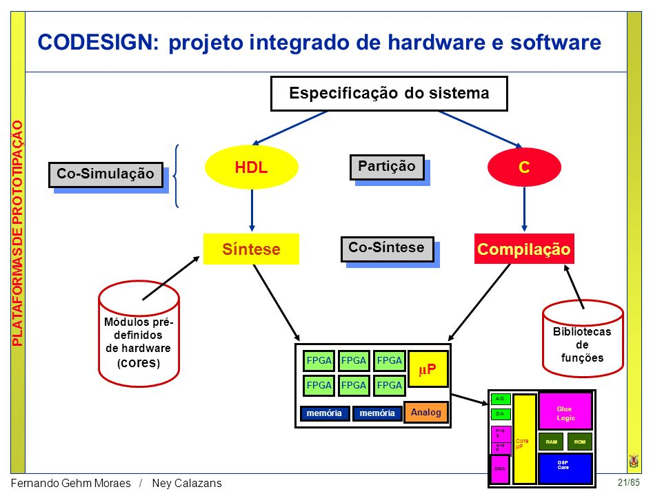 CODESIGN: projeto integrado de hardware e software