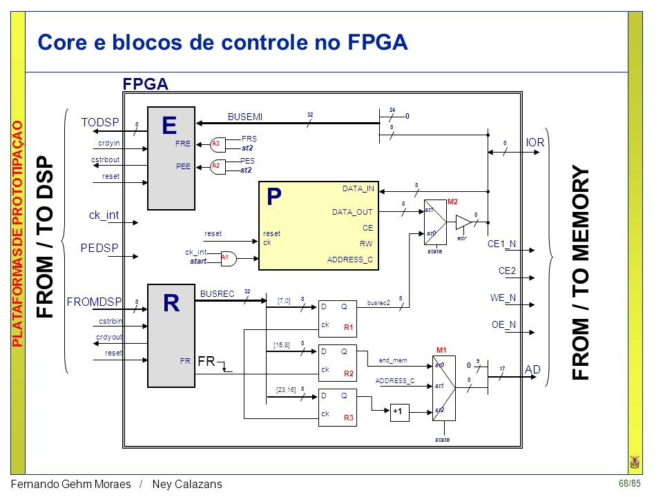 Core e blocos de controle no FPGA