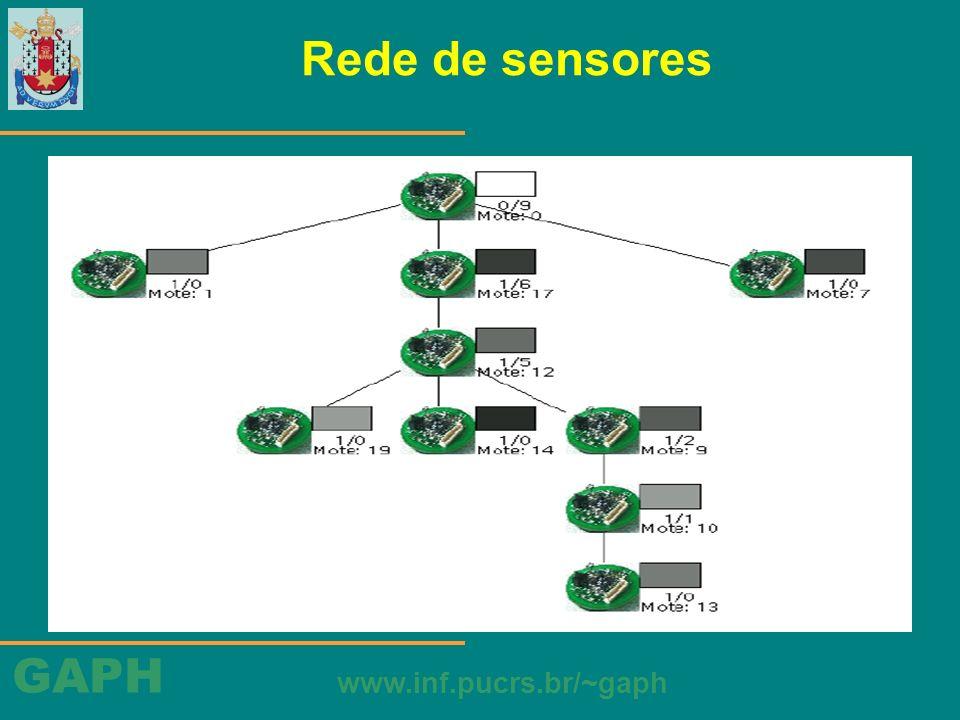 Rede de sensores