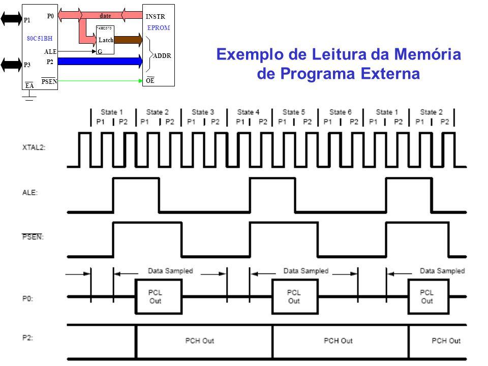 Exemplo de Leitura da Memória