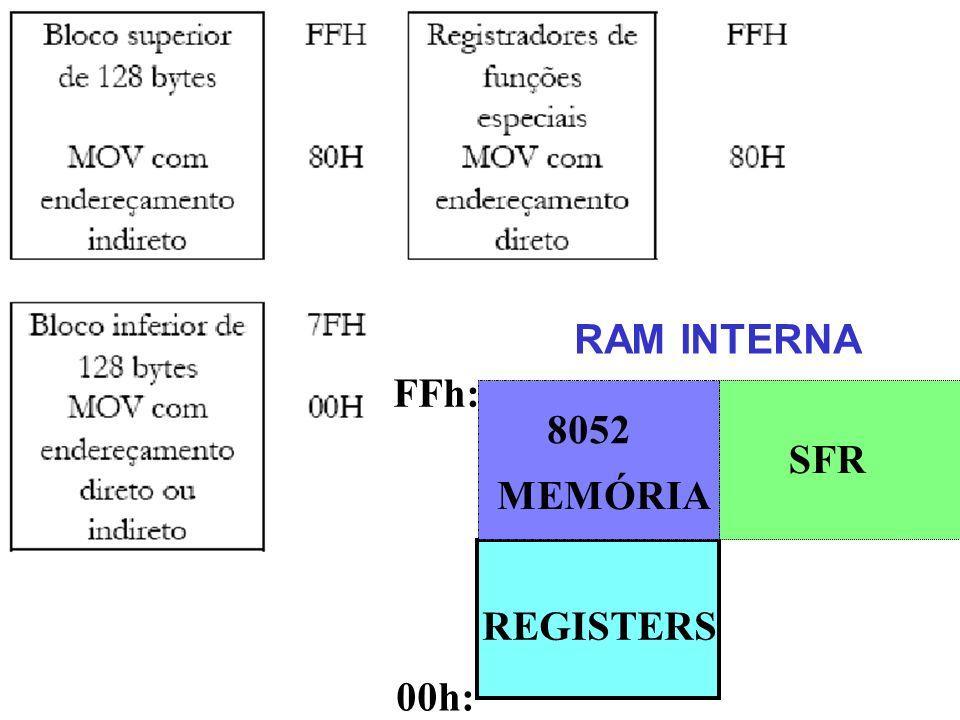 RAM INTERNA 00h: FFh: SFR REGISTERS MEMÓRIA 8052