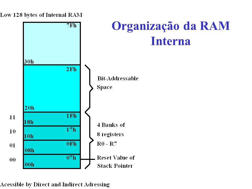 Organização da RAM Interna