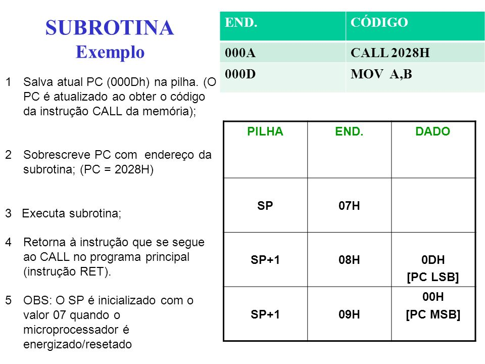 SUBROTINA Exemplo END. CÓDIGO 000A CALL 2028H 000D MOV A,B