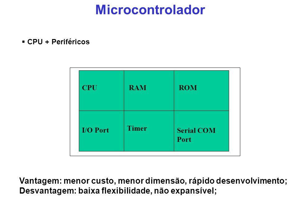 Microcontrolador CPU + Periféricos. RAM. ROM. I/O Port. Timer. Serial COM Port. CPU.