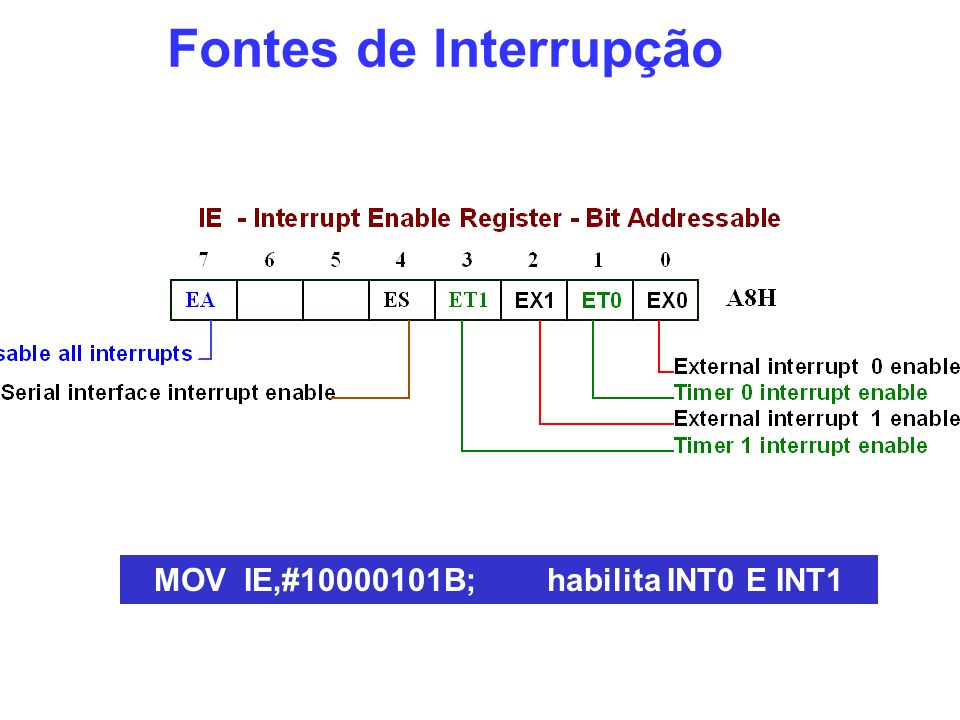 MOV IE,#10000101B; habilita INT0 E INT1