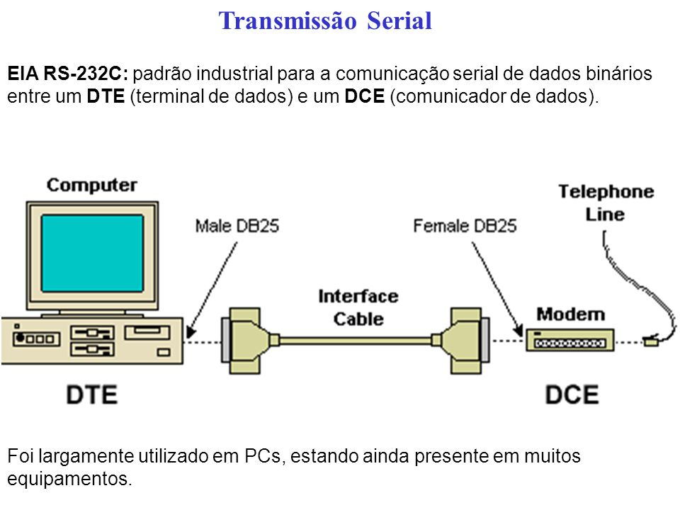 Transmissão Serial