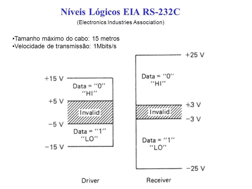 Níveis Lógicos EIA RS-232C
