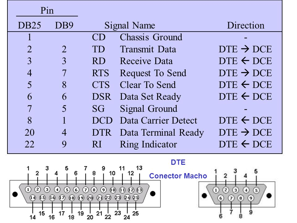 DCD Data Carrier Detect DTR Data Terminal Ready RI Ring Indicator
