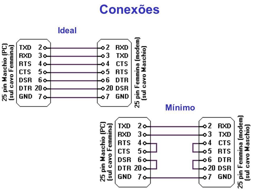 Conexões Ideal Mínimo