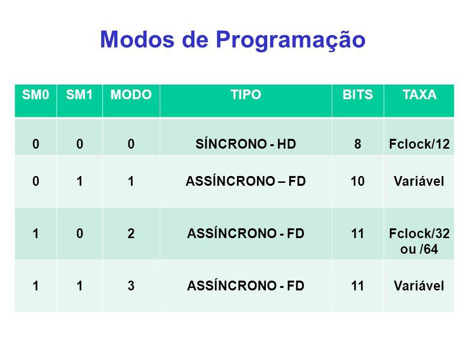 Modos de Programação SM0 SM1 MODO TIPO BITS TAXA SÍNCRONO - HD 8
