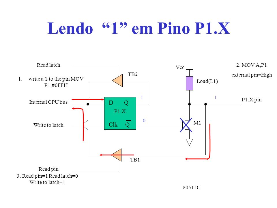 Lendo 1 em Pino P1.X D Q Clk Q Vcc Load(L1) Read latch Read pin