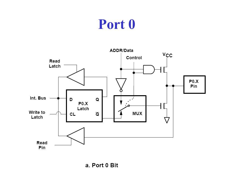 Port 0 63