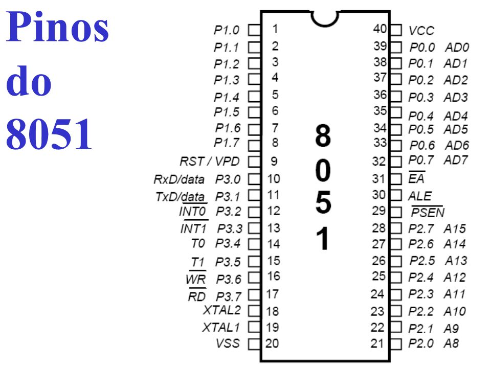 Pinos do 8051