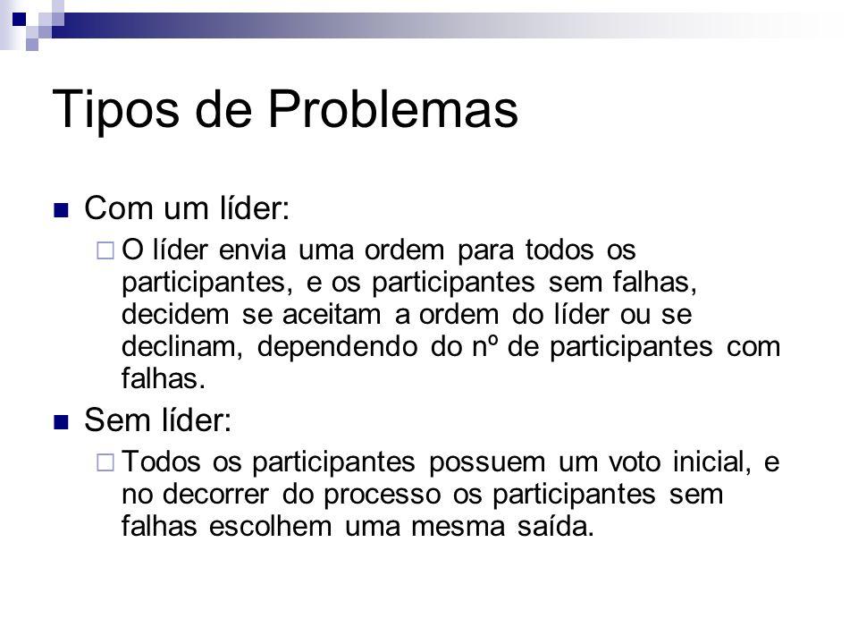 Tipos de Problemas Com um líder: Sem líder: