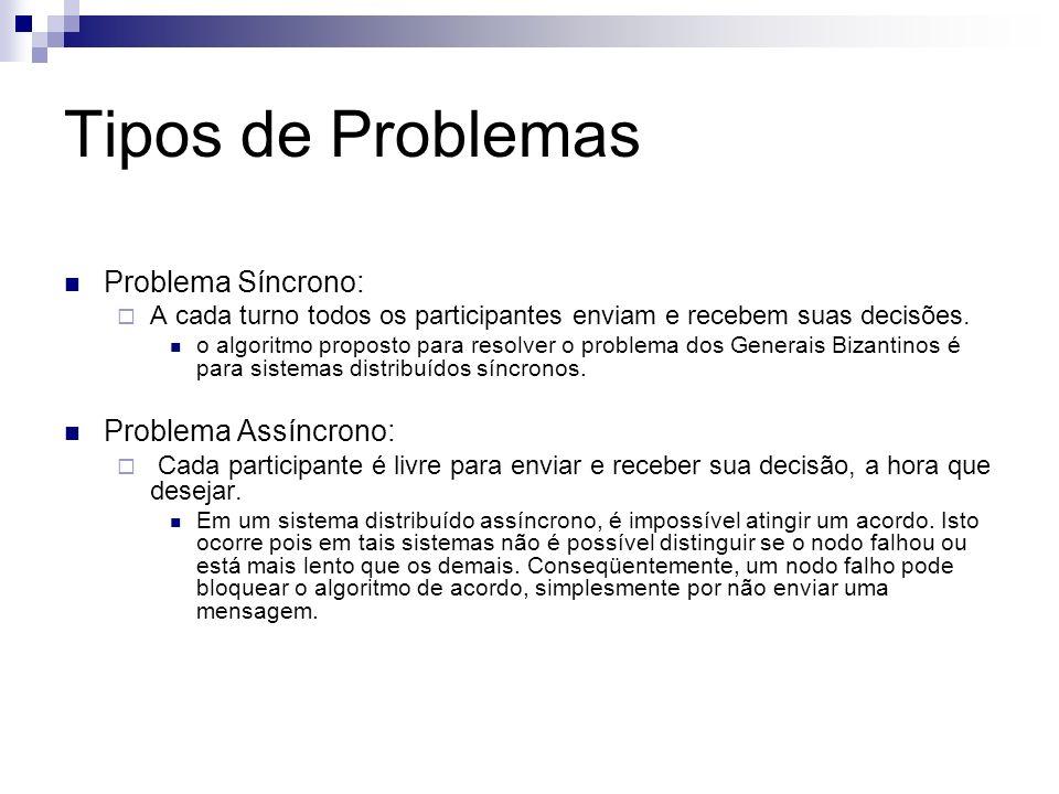 Tipos de Problemas Problema Síncrono: Problema Assíncrono: