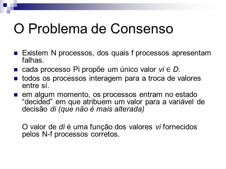 O Problema de Consenso Existem N processos, dos quais f processos apresentam falhas. cada processo Pi propõe um único valor vi ∈ D.