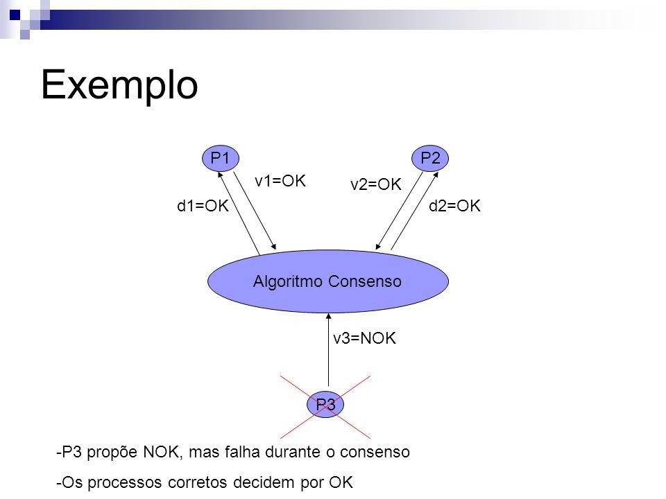 Exemplo P1 P2 v1=OK v2=OK d1=OK d2=OK Algoritmo Consenso v3=NOK P3