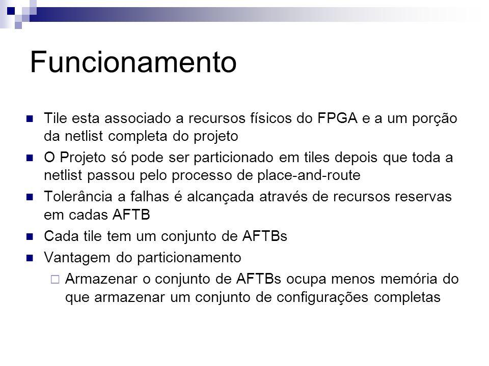 Funcionamento Tile esta associado a recursos físicos do FPGA e a um porção da netlist completa do projeto.